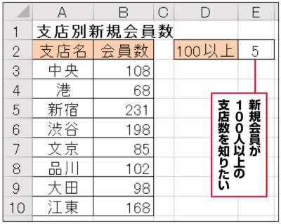 支店別に新規会員数をまとめた表で、新規会員が100人以上の支店数を知りたい。COUNTIF関数で、「~以上」「~未満」といった検索条件を指定すればよい