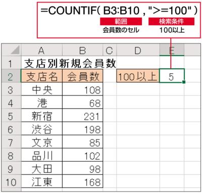 """会員数が100以上のセルを数えるには、COUNTIF関数の「検索条件」を「"""">=100""""」と書けばよい。等号や不等号と数値を組み合わせると、「以上」「未満」などの条件を指定できる(下図参照)"""