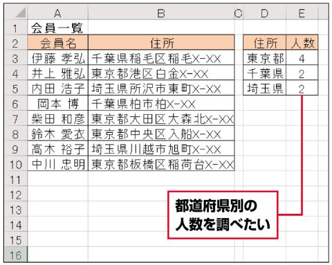 会員一覧で、住所が「東京都」「千葉県」「埼玉県」の人数を調べたい。COUNTIF関数では、「住所が東京都で始まる」といった条件も指定できるので、これを使おう