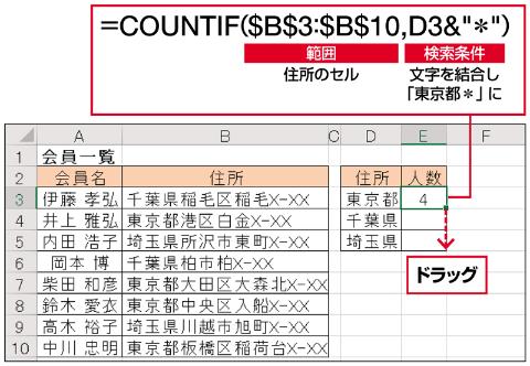 """COUNTIF関数で、住所が「東京都で始まる」という条件を指定するには、「検索条件」に「""""東京都*""""」と入力する(下図参照)。ここでは、D3セルの「東京都」の文字と「*」を、「&」を使って結合した。「範囲」を絶対参照にしておけば、コピーするだけで他も数えられる"""