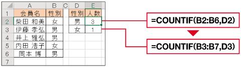 単純に範囲指定した関数式をコピーするとセル範囲がずれ、正しい計算ができない