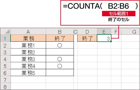 上の表で、○が入力されているセルの数を調べる。COUNTA関数では、×や△を入力するとその数もカウントされるので、終了のみを数えたいときは○だけを入力しておくようにする
