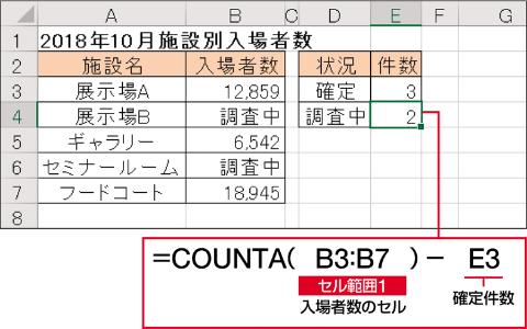 調査中の件数を求めるには、入力済みセル全体の数をCOUNTA関数で調べて、そこからCOUNT関数で求めた入場者が確定したセルの数を引けばよい