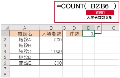 上の表で入場者数が確定している施設の数を集計したい。「B2:B6」で集計したいセル範囲を指定する