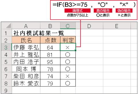 上の表で、点数が75点以上なら○、そうでなければ×を表示する