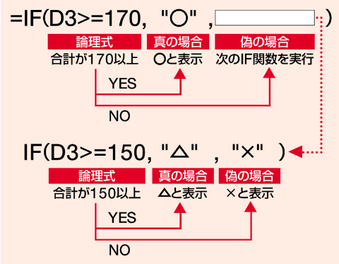 最初の条件を「合計」が170以上とする。これが成り立つ場合に「○」を表示する。成り立たない場合は、「偽の場合」に書かれたもう1つのIF関数を実行する。ここでは「合計」が150以上を条件とし、成り立つ場合は「△」、成り立たない場合は「×」を表示する。これで3段階にランク分けできる
