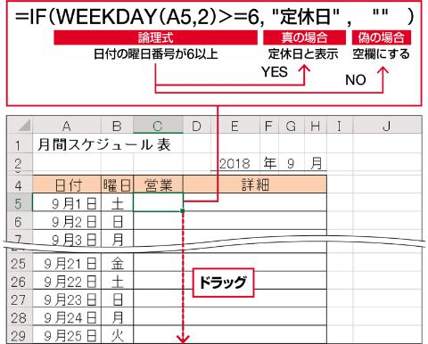 WEEKDAY関数で「種類」を「2」にすると、土曜日は「6」、日曜日は「7」が曜日番号になる。そこでIF関数で、「6以上なら定休日と表示し、違う場合は空欄にする」条件式を記述する。これを30日分までコピーする