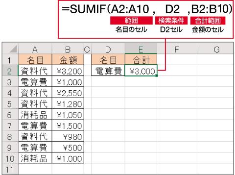 """上表で、「電算費」の合計を求める。「=SUMIF(A2:A10,""""電算費"""",B2:B10)」と記述しても結果は同じだが、セルで指定することで「D2」を「資料代」や「消耗品」に変更すれば、それぞれの合計をすぐに求められる"""