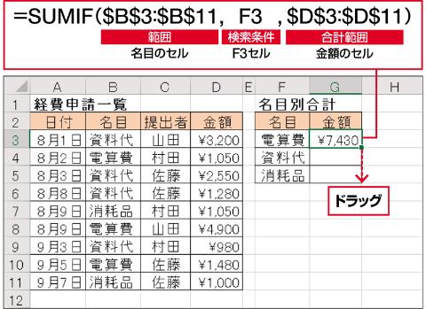 名目が「電算費」の金額だけを合計するには、「検索条件」に「電算費」と入力したF3セルを、「範囲」に名目が書かれたB3~B11セルを、「合計範囲」に金額のD3~D11セルをそれぞれ指定すればよい。「$B$3」といった表記を「絶対参照」といい、コピーしてもセル範囲がずれない。ここでは絶対参照で記述しているため、セル範囲がずれることなく「資料代」や「消耗品」の合計金額を求めることができる