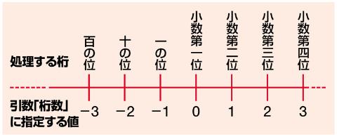 ROUND関数など端数処理用の関数で利用する「桁数」は、一の位まで残す(小数第一位を端数処理する)とき「0」にする。これを基準に、小数方向を正の数、整数方向を負の数で指定する