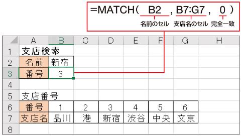 MATCH関数は、「検査範囲」を変えることで横方向に何番目かを調べることもできる。上図の場合は、左から数えた位置が分かる。「新宿」支店は左から3番目なので、結果は「3」になる