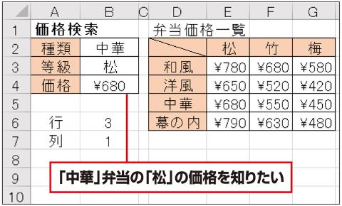 価格の一覧表から、弁当の種類と等級を指定して、該当する価格を転記したい。これは、MATCH関数とINDEX関数の組み合わせ技を使うと、簡単にできる