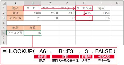最上段から検索値を探し、値が見つかったらその列を指定された行列数分下に移動し、データを取り出す