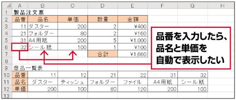 品番を入力すると、同じシートの別の位置にある商品一覧表から、該当する品名と単価を自動で転記する──。表が横方向に並んでいても、HLOOKUP関数を使うとすぐに実現できる