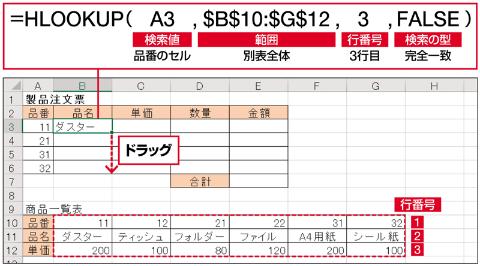 A3セルに入力した品番の値「11」を、別表のデータ部分(B10:G12セル)の一番左の行から探し、一致したB10セルと同じ列の2行目にある「ダスター」を表示する