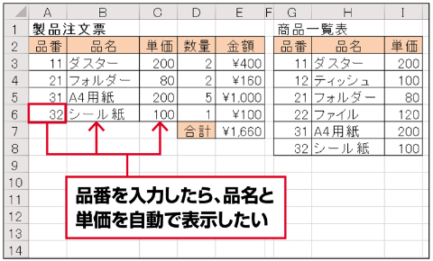 品番を入力すると、同じシートの別の位置にある商品一覧表から、該当する品名と単価を自動で転記する──。こんな便利な仕掛けも、VLOOKUP関数ですぐに実現できる