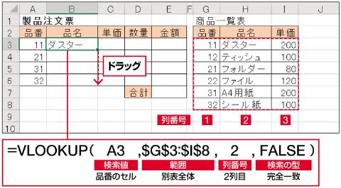 「検索値」の品番の値「11」を、別表のデータ部分(G3:I8)の左端の列で探し、一致したG3セルと同じ行の2列目にある「ダスター」を表示する。式を入力したら、B4~B6セルにドラッグしてコピーする。このとき「範囲」の参照範囲がずれないよう絶対参照にしておく