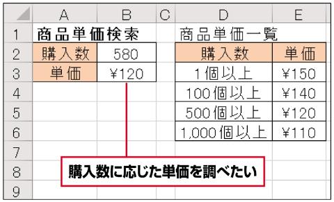 入力した個数に対応する単価を、自動で表示したい。これもVLOOKUP関数を使って実現できる