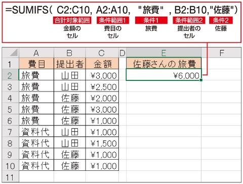 上の表で、費目が「旅費」で提出者が「佐藤」の2つの条件に合致した合計金額を求める