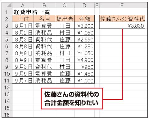 上のような一覧表で、名目が「資料代」でかつ提出者が「佐藤」の合計金額を計算したい。これは、SUMIFS関数を使えば一発で求められる