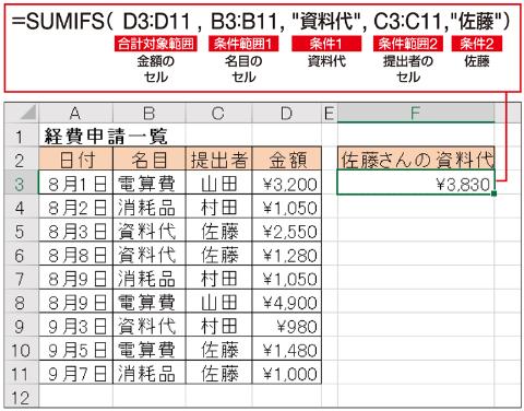 複雑な表から合計額を集計するならSUMIFS関数は不可欠。ここでしっかり身に付けておきたい