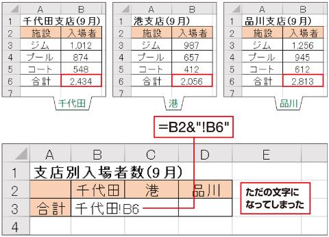 """別シートのセルを参照するには、「=千代田!B6」のように、シート名、半角の「!」、セル番地の順に書く。そこで見出しのシート名を使い、文字を結合する「&」で「=B2&""""!B6""""」と入力してみたが、単なる文字として認識されてしまった"""