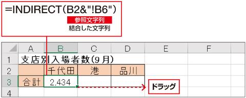 「=千代田!B6」をセル参照として認識させるには、INDIRECT関数でセル参照に変換すればよい。あとはこの式をコピーすれば、他の合計も表示できる