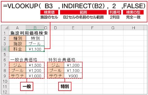 VLOOKUP関数の式を立てるのだが、「範囲」には、INDIRECT関数でB2セルの文字を範囲名(「一般」「特別」)に変換したものを指定する