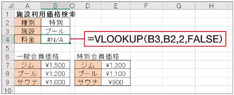VLOOKUP関数の引数「範囲」を単純に「B2」とすると、文字列を指定したと見なされ、エラー(#N/A)になる。INDIRECT関数を使うと範囲名になるので、エラーにならない。ちなみに「N/A」は「Not Applicable(該当なし)」や「Not Available(利用できない、入手できない)」の意味