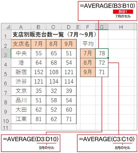 例えば7月の平均販売台数をG3セルに表示するには、AVERAGE関数の「数値1」に、7月のセル全体(B3:B10)を設定する。8月と9月も同様に表示してみよう