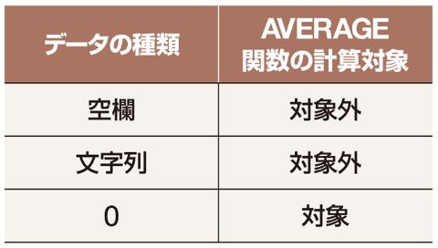 AVERAGE関数で指定したセル範囲内に、文字や空欄があっても無視される。ただし、「0」は無視しないので要注意だ