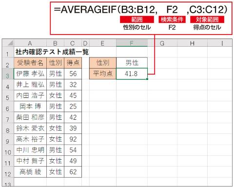 男性の平均点を調べるには、「範囲」に性別のセル、「検索条件」に条件を書き込んだセル(F2セル)、そして「対象範囲」に得点のセルを指定する