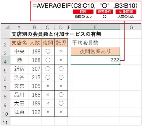 「夜間営業あり」の支店の平均など、条件が1つの場合はAVERAGEIF関数を使い、上のように数式を立てる