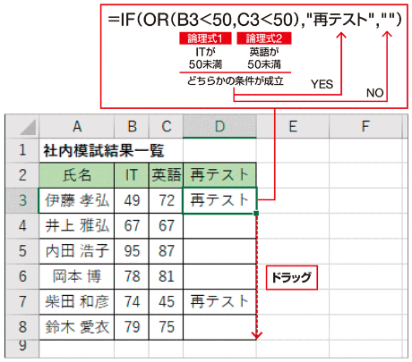 「ITか英語のいずれかが50点未満」といった条件は、OR関数で表す。この式をIF関数の「論理式」に指定すれば、「再テスト」と表示したり、そうでないときには空欄にしたりできる