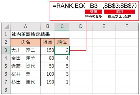 RANK.EQ関数で順位を求める。「範囲」はずれないように絶対参照にしておこう