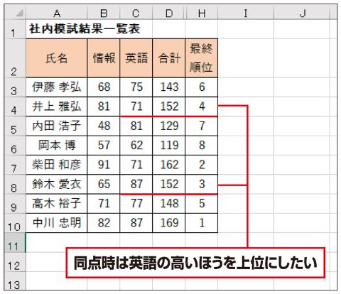 """成績一覧表で、合計点が同じの場合は、「英語」の得点の高いほうを上位にしたい。こんなときは、英語の得点に応じて順位に""""重み付け""""できる"""