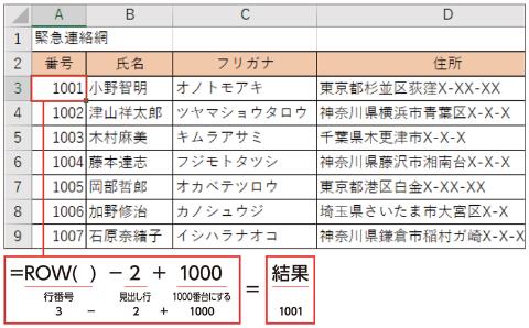 A3セルに「=ROW()-2+1000」と記述すると、「3-2+1000」つまり「1001」となる