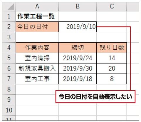 作業工程表やカレンダーなどで、「今日の日付」を使って残り日数を掲載したいことは多い。TODAY関数を使うと簡単に計算できる