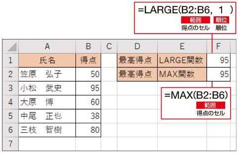 最高得点はLARGE関数とMAX関数で求められる