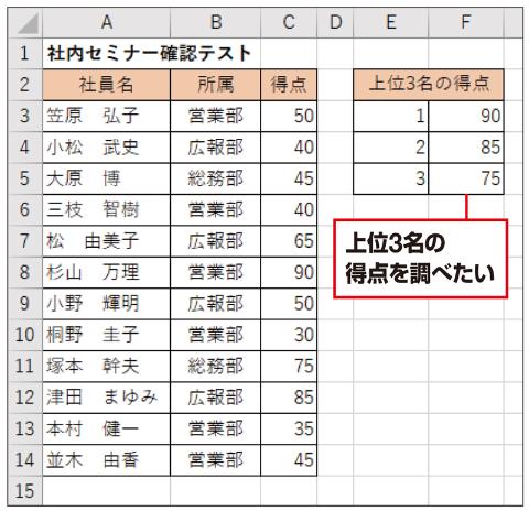 上図の一覧表で、上位3名の得点を知りたい。LARGE関数を使えば、何千人のデータがあっても一瞬で調べられる