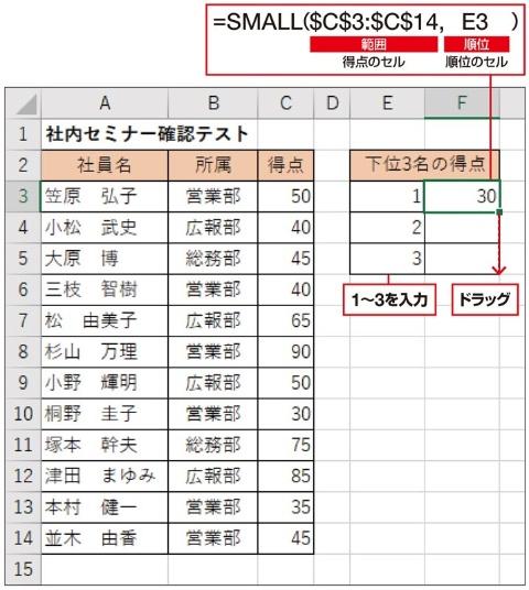 下位3位の人数を求める。まず、E3~E5セルに「1~3」を入力。次に、F3セルにSMALL関数の式を入力する。引数「範囲」は、「$」を付けて絶対参照にする。すると、後はドラッグしてコピーするだけで、2位や3位の値も表示できる