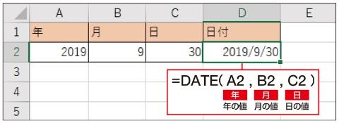 年、月、日が入力されたセルをそれぞれ引数に指定して、日付データを作ろう