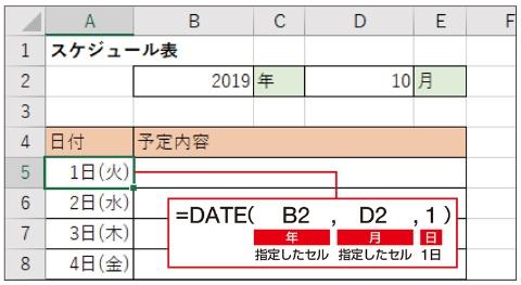 カレンダーを作るには、まず「年」と「月」の値から、DATE関数でその月の1日の日付データを求める。後は1日の日付に1ずつ加えて他の日付を作る