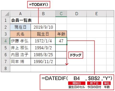 今日の日付はTODAY関数で、年齢はDATEDIF関数で求める。今日の日付のセル番地はコピーしてもずれないように、「$」を付けて絶対参照にしておく