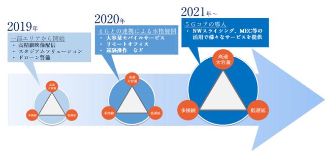 KDDIが考える5Gの導入計画