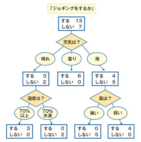 図1 ●決定木のイメージ
