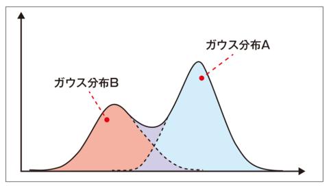 図1 ●混合ガウスモデル