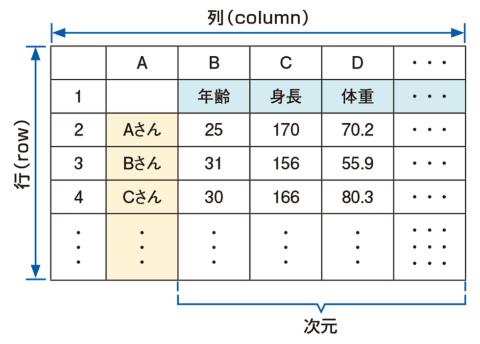 図1 ●行列データの例