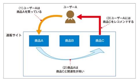 図1 ●アイテムベース協調フィルタリング