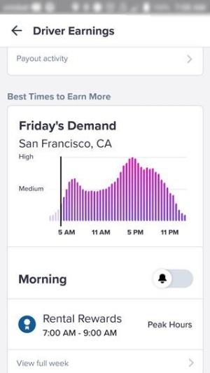 リフトがドライバー用アプリで公開している時間帯別の需要(ある金曜日の例)